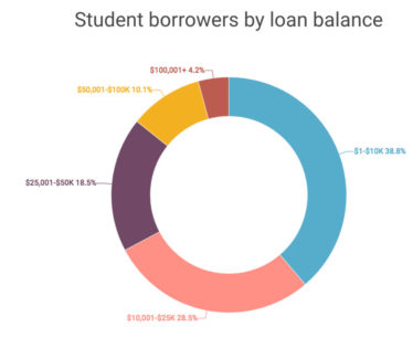 The Republican case for student loan relief
